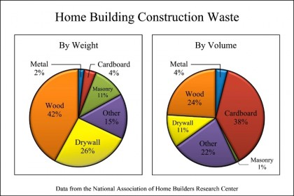 Construction Waste Recycler Of Texas Recycling Info Construction